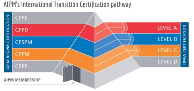 AIPM International Transition Certification Pathway Ptrs Consulting
